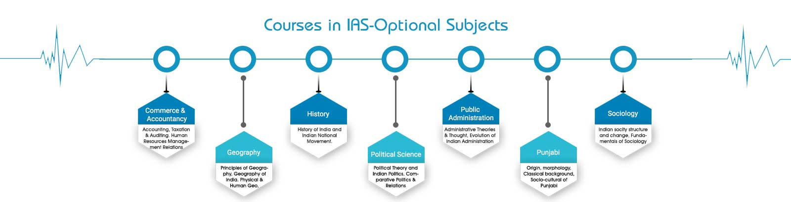 Optional Courses for IAS, UPSC