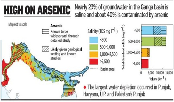 Salt and Arsenic Contamination Ganga basin