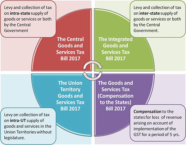 an analysis of the goods and services tax by howard government Wayne swan is a tougher treasurer than peter costello was in the final term of the howard government, when the massive proceeds of the first mining boom were being passed on to voters as generous handouts.