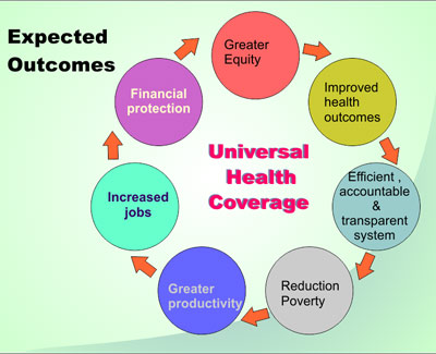 Image result for universal health coverage in India