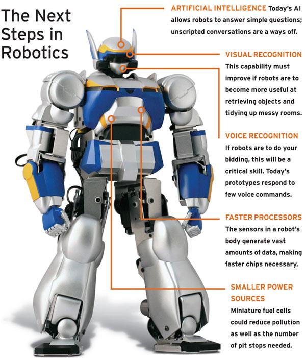 Rise Of Robotic Machines Future Trends In Robotics